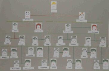 drzewo genealogiczne do 3 klasy syna