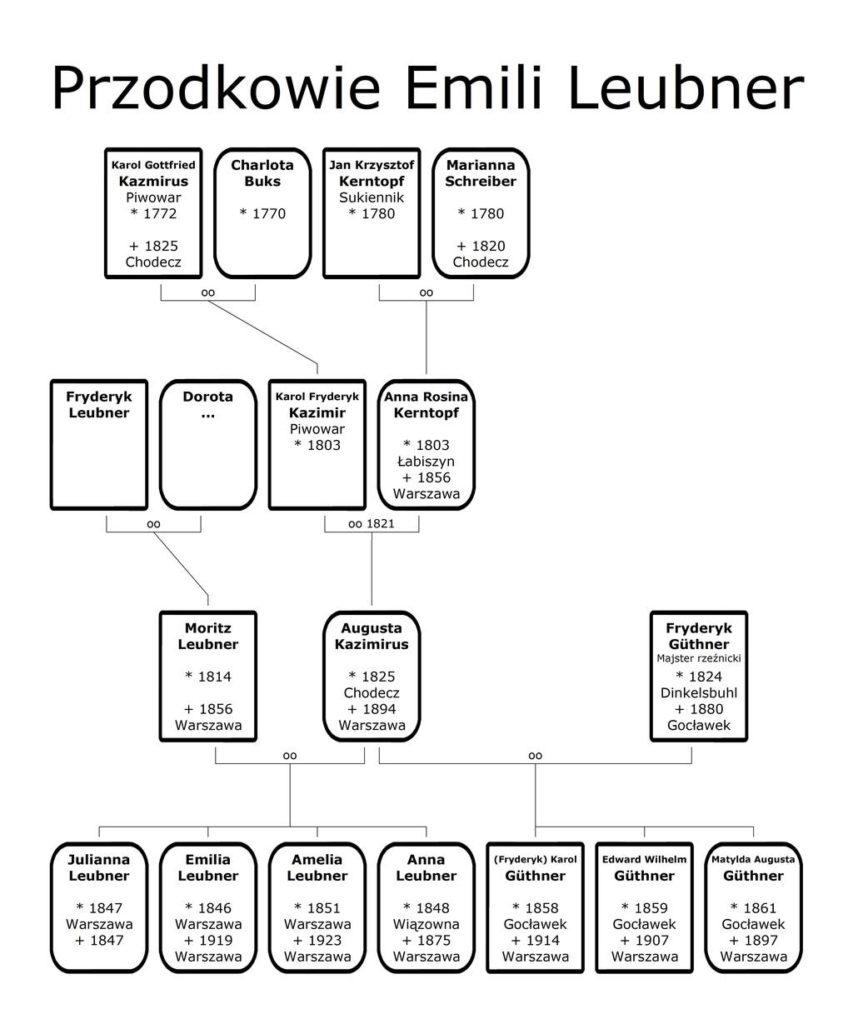 Przodkowie Emili Leubner