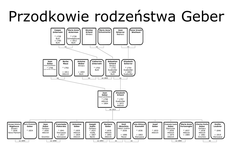 Drzewo genealogiczne rodziny Geber - przodkowie Charlesa