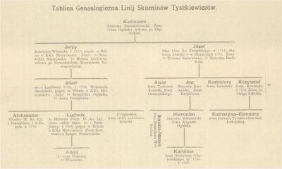 Jak wygląda drzewo genealogiczne Tyszkiewicze