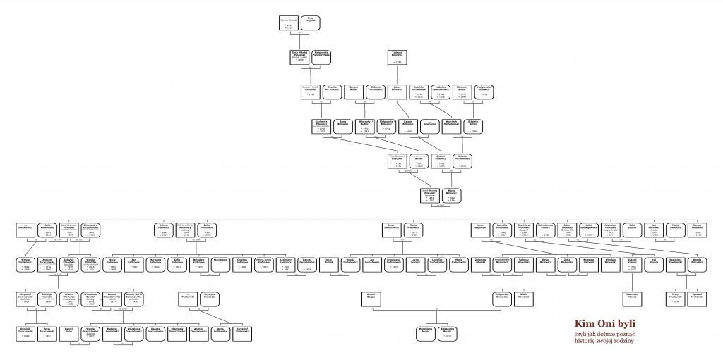 Drzewo genealogiczne rodziny Józefa Piłsudskiego I