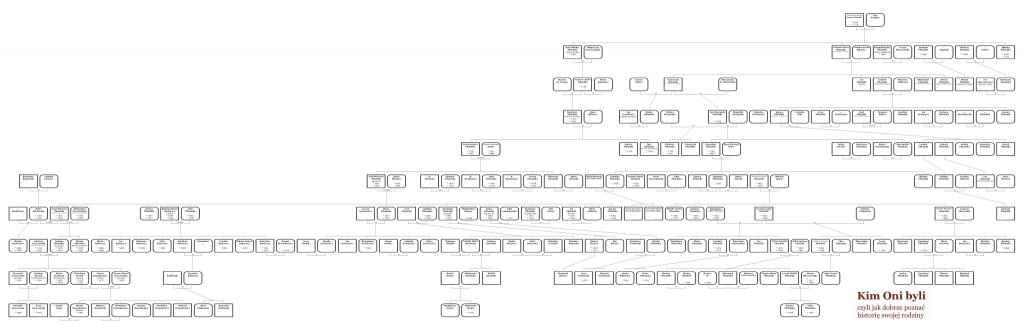 Drzewo genealogiczne rodziny Józefa Piłsudskiego II