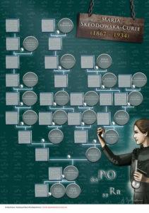 Maria Skłodowska-Curie wywód przodków