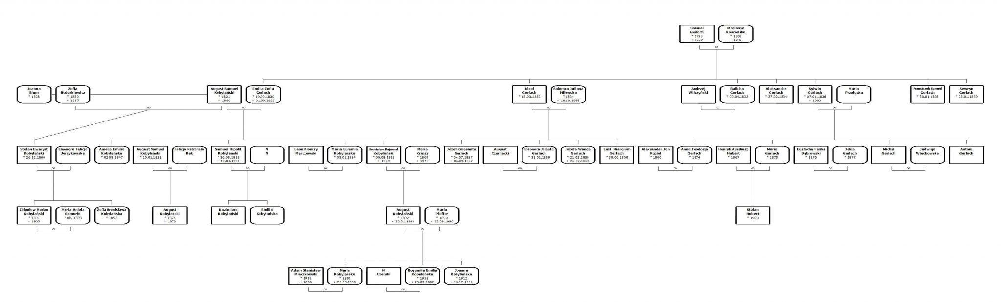 Drzewo genealogiczne rodziny Gerlach