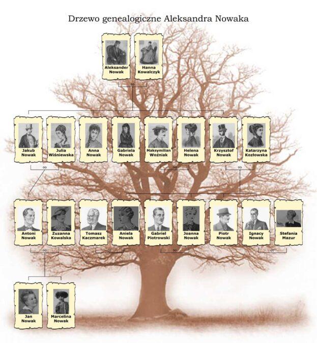 Drzewo genealogiczne Aleksandra Nowaka Portrety przodków