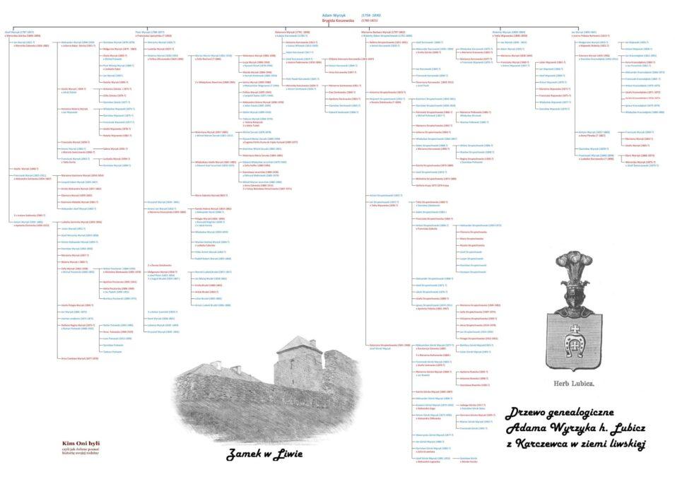 Drzewo genealogiczne rodziny Adama Wyrzyka