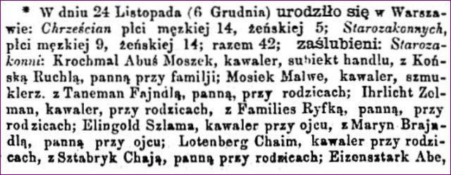 Dziennik Warszawski 281 część 1 Zaślubieni, zmarli w Warszawie grudzień 1864
