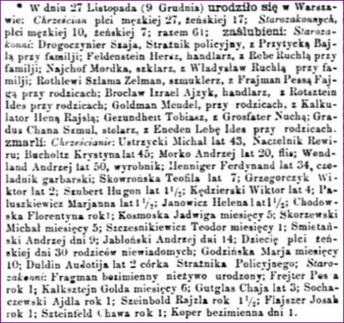 Dziennik Warszawski 284 Zaślubieni, zmarli w Warszawie grudzień 1864