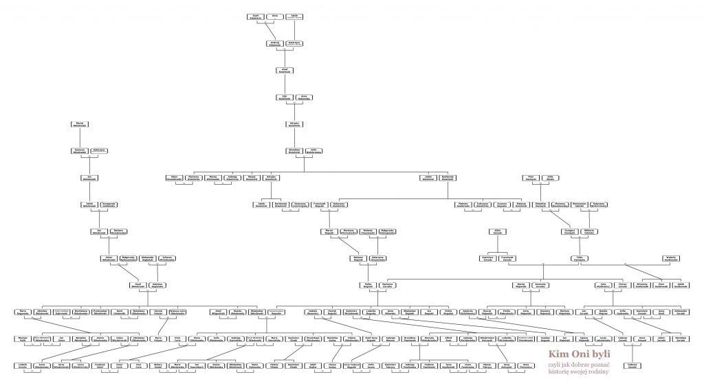 Drzewo genealogiczne rodziny Marii Skłodowskiej
