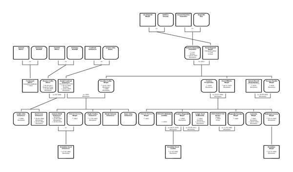 Rodzina Schwotzer ze wsi Grochów drzewo genealogiczne rodziny