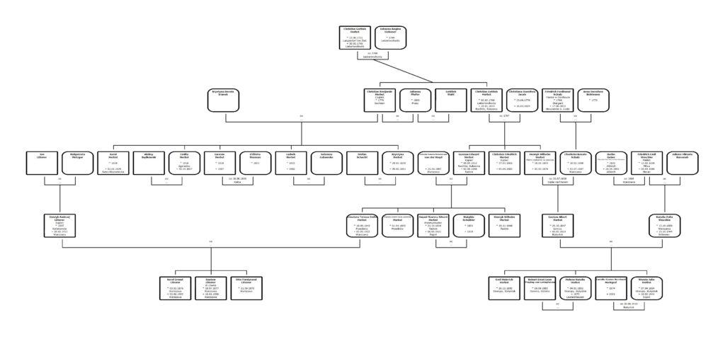 Drzewo genealogiczne rodzin Herbst Litterer