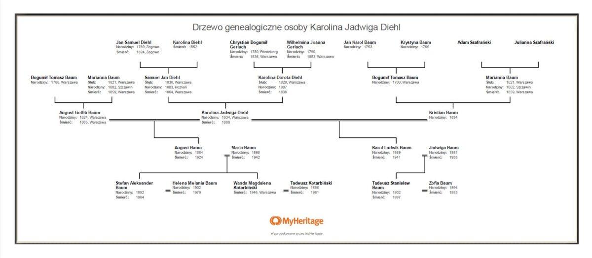Drzewo genealogiczne rodzin Baum i Diehl
