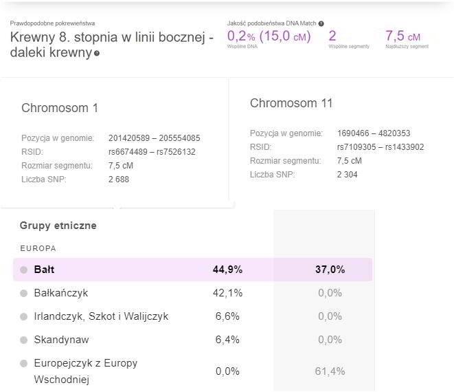 Match widoczny w porównaniach z próbką Ancestry, w zestawieniu porównań z próbką MyHeritage brak