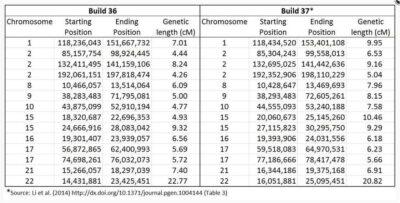Obszary kumulacji zgodnych SNP DNA pile-up regions
